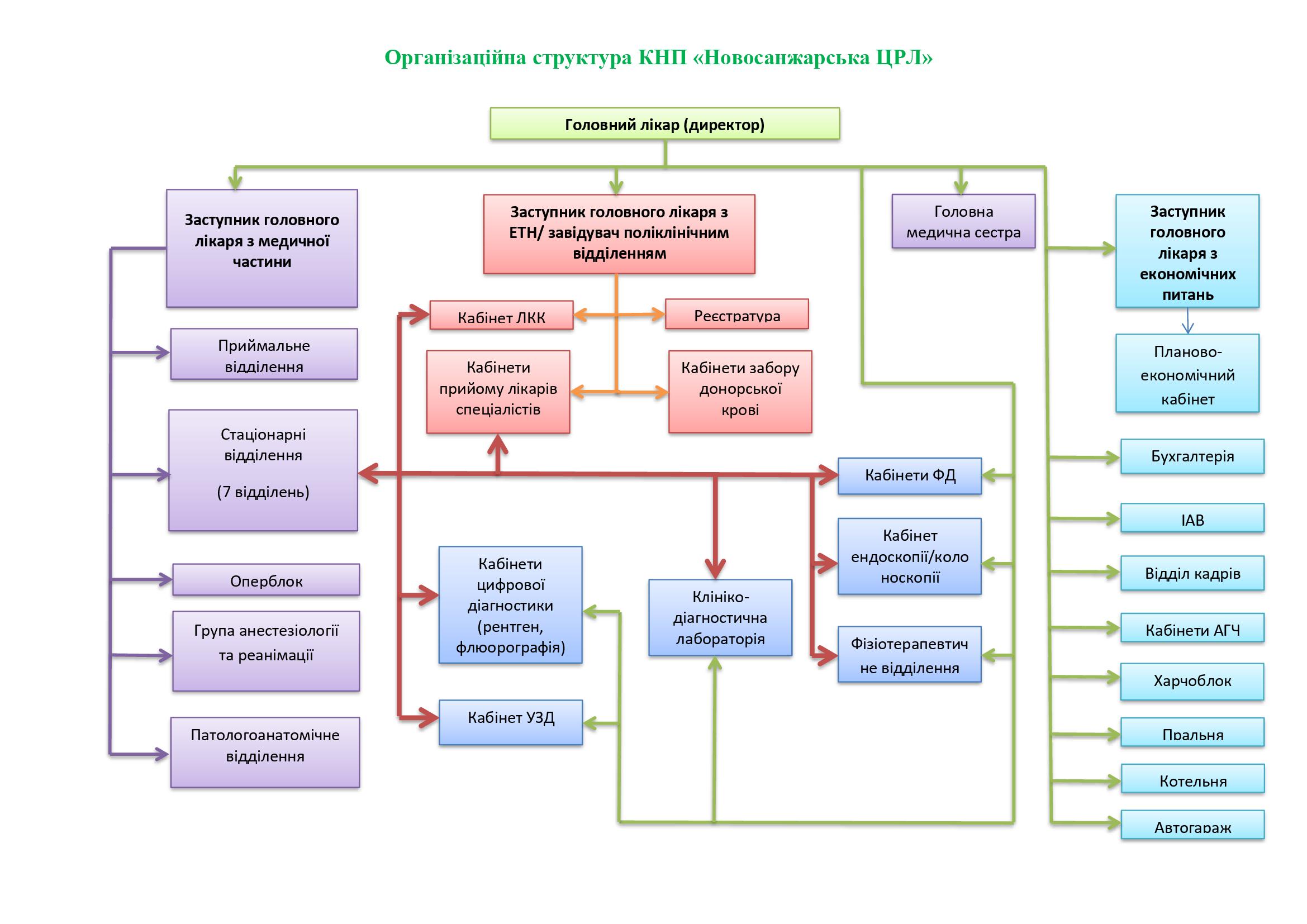 Організаційна-структура-КНП